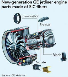 纳米碳化硅纤维在航空发动机上应用